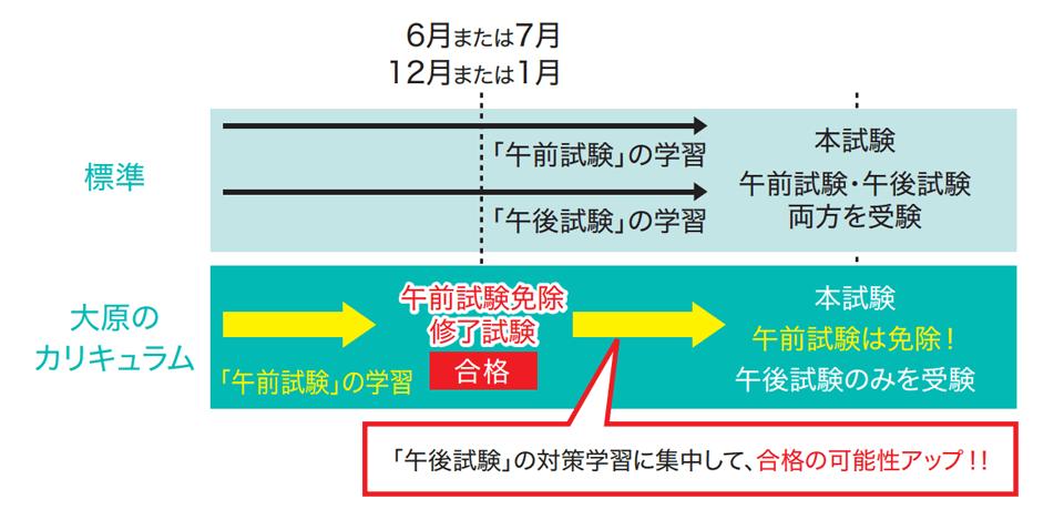 イメージ:基本情報技術者試験 午前試験免除制度