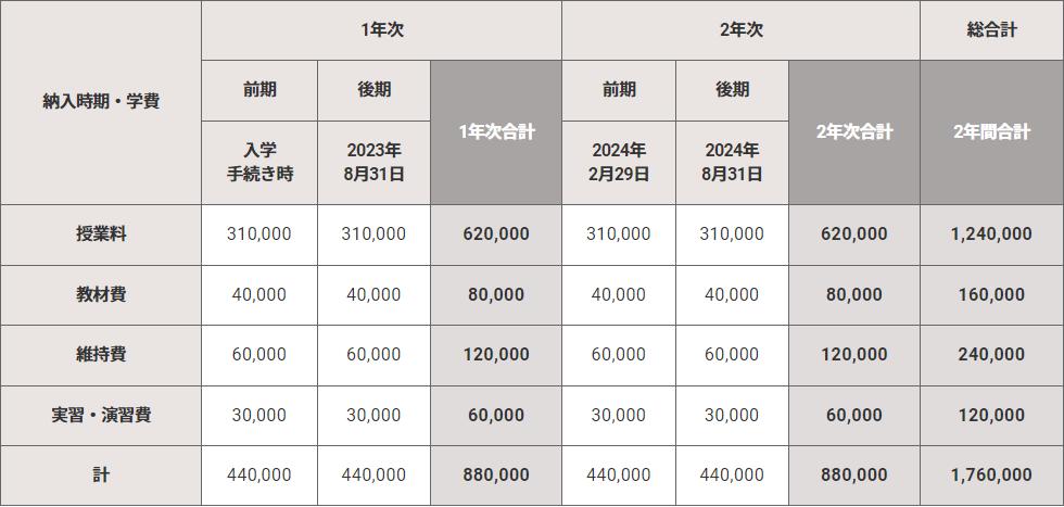 イメージ:学費テーブル 会計士・税理士系 / 医療系 / 公務員系