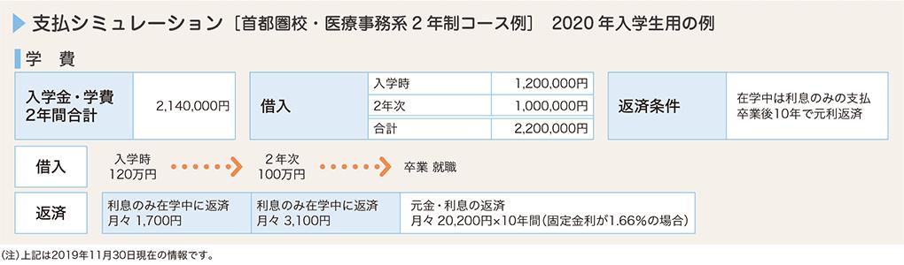 イメージ:支払いシミュレーション 2019年入学生用の例