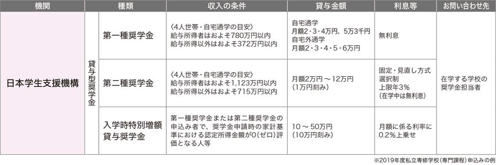 イメージ:日本学生支援機構 奨学金